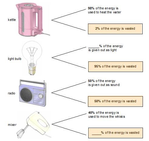 Solar Energy Ks3 Solar Energy