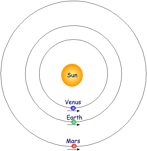 Diagram Of The Sun And The Planets.A Cyberphysics Page