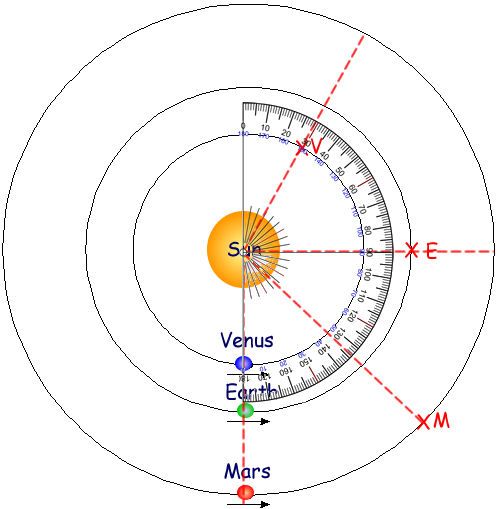 the diagram shows the orbits of the earth, mars and venus round the sun, at  one particular time  the arrows show the direction in which the planets  move