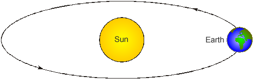 The diagram shows the earth in orbit around the sun