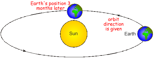 A cyberphysics page q3 the diagram shows the earth in orbit around the sun ccuart Image collections