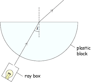 angle of incidence and refraction relationship advice