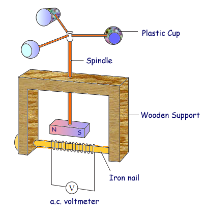 a cyberphysics page a explain why the wind causes the a c voltmeter to give a reading the explanation has been started for you
