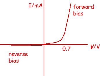A Sketch The Characteristic Of Silicon Semiconductor Diode For Forward Bias And Reverse Indicate Approximate Values On Voltage Axis