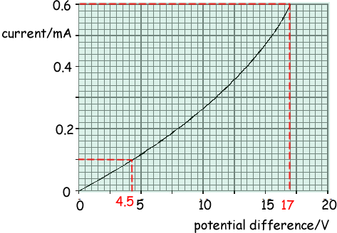 A Draw The Circuit Of An Experimental Arrangement Which Could Be Used To Collect Data Necessary Produce This Graph On Your Diagram Label