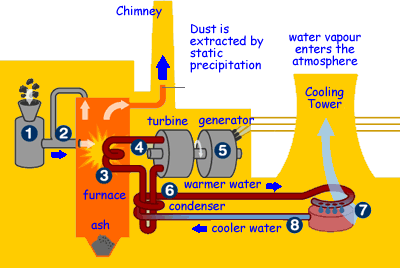 water pollution sources diagram  water  free engine image Plant Diagram to Label Parts of a Plant Diagram