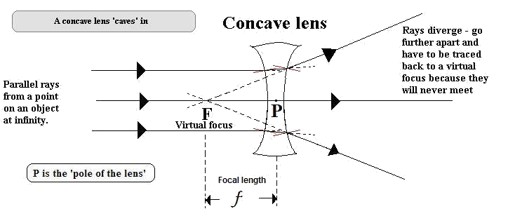 cyberphysics   lensesa convex lens focuses the parallel rays of light from the sun into a point focus  it can therefore set things alight   see the newsreport on a £     fire