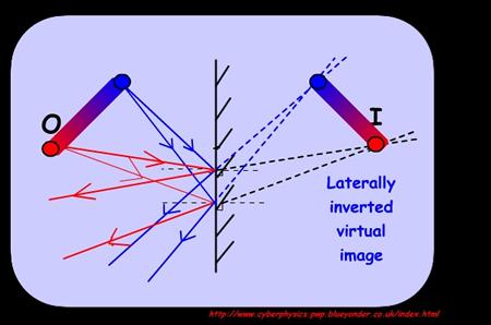 Cyberphysics