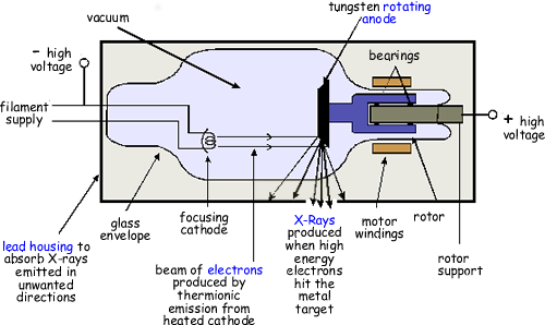 a cyberphysics page Components of X-ray Machine