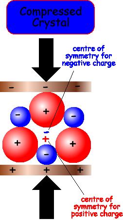 how to make piezoelectric crystals