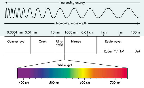 how to know khoe long a wavelength is