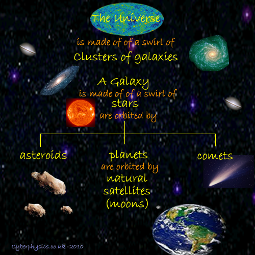 Aqa gcse unit 3 space for What is outer space made of