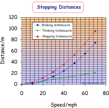 right i should have said stopping distance which is the sum of