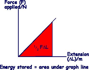 Cyberphysics Elastic Energy