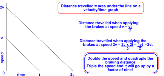 what is the relationship between velocity time and distance
