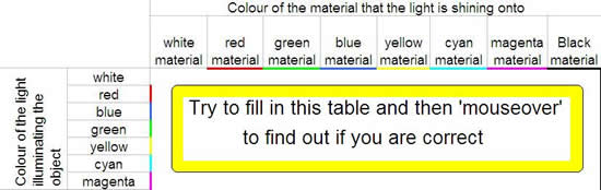 Cyberphysics - Colour Subtraction Filters
